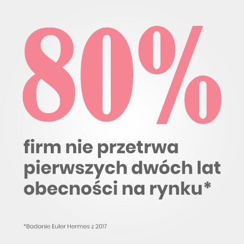 80% firm nie przetrwa pierwszych dwóch lat na rynku. Jak założyć sklep intenetowy?